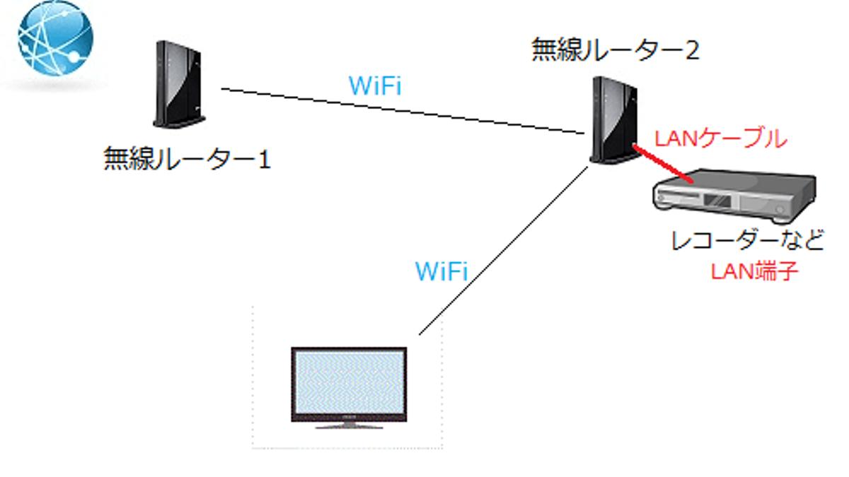 Wi-Fiルーター 中継機